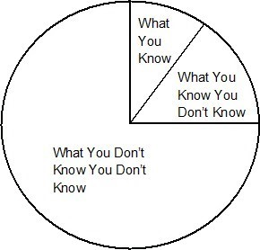 What You Know Graph