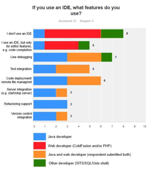 Correlation between development platform and usage of IDE features.