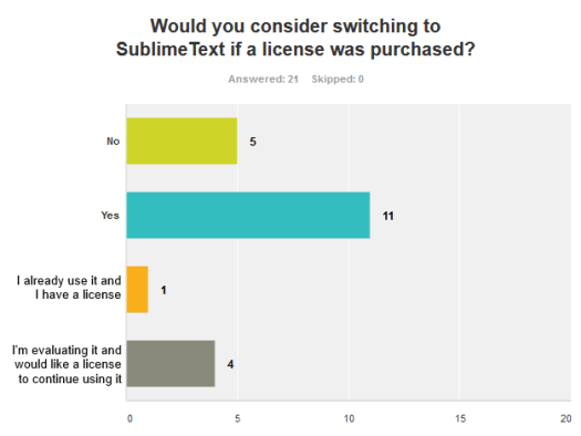 Question 6: Would you consider switching to Sublime Text if a license was purchased?