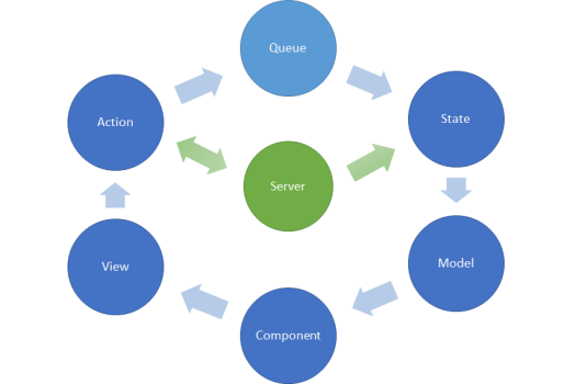 "A loop of circles in the following order: queue, state, model, component, view, action, back to queue. Action also interacts with a ""server"" circle which can push into ""state"" as well."