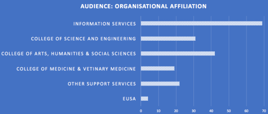 Breakdown of attendees by organisational unit