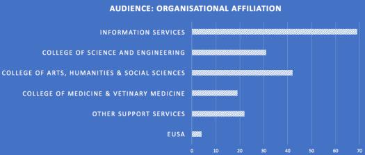 Breakdown of attendees by organisational unit