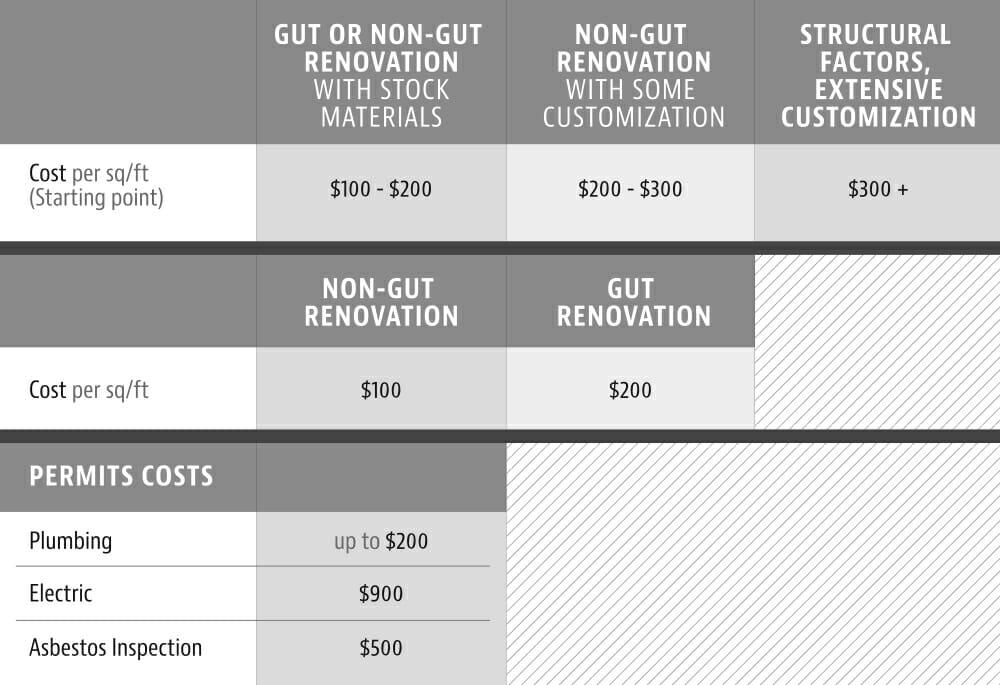 Budget Basics: Renovation Costs Per Square Foot
