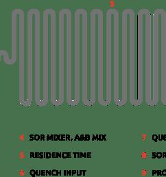 flow chemistry diagram how flow chemistry works syrris [ 2940 x 1202 Pixel ]