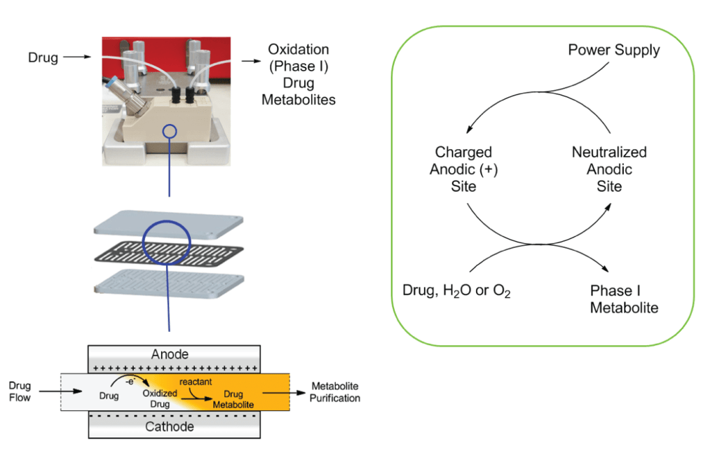 medium resolution of electrochemistry made easy with continuous flow chemistry techniques