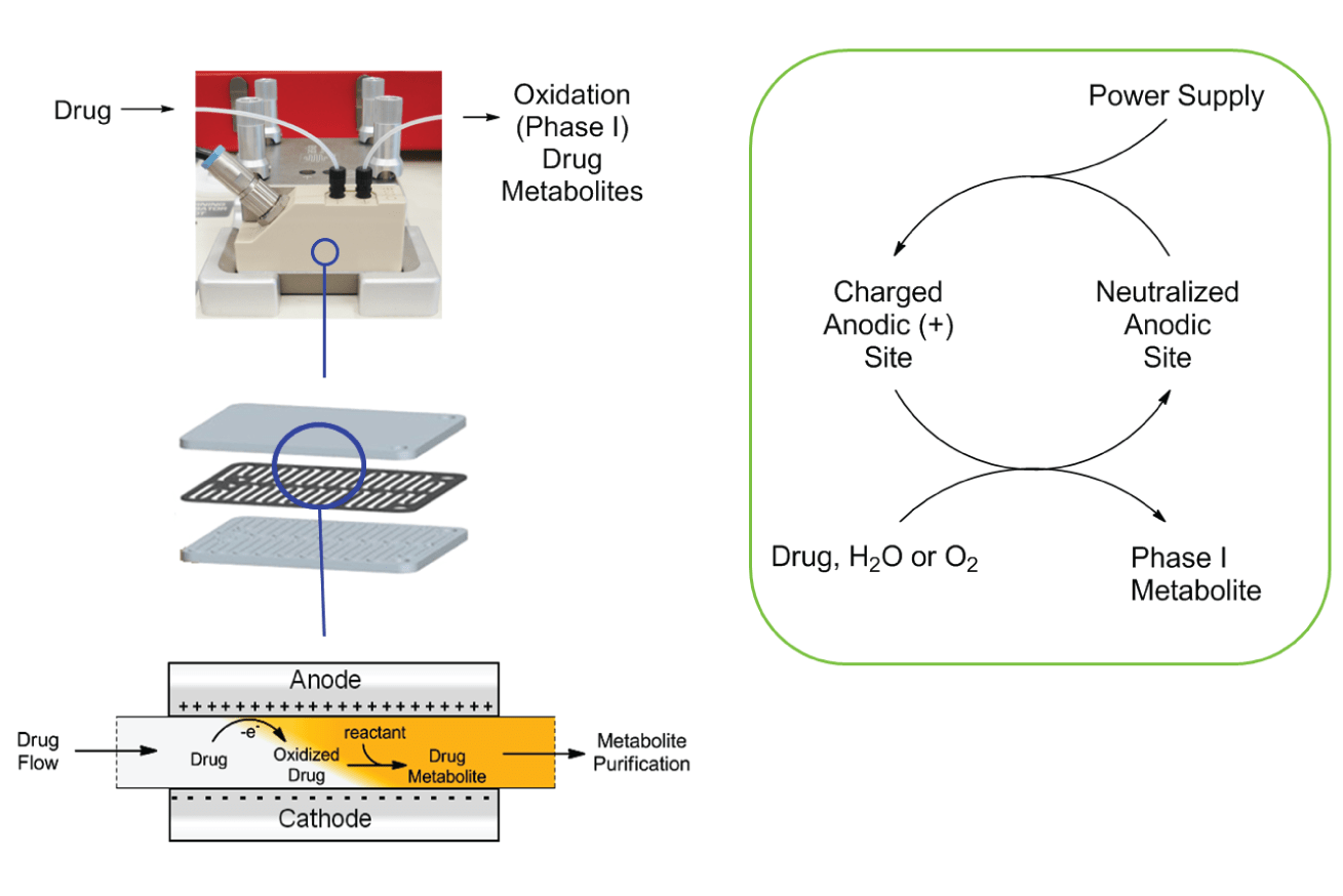 hight resolution of electrochemistry made easy with continuous flow chemistry techniques