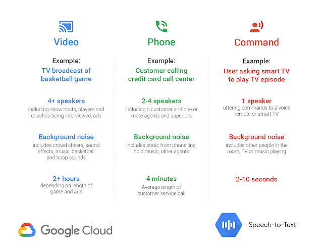 Google Releases New Cloud Speech to Text for Better Phone & Video Call
