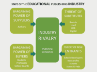 5 Forces Affecting the Educational Publishing Industry