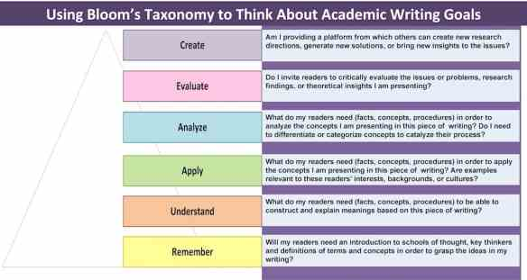 Using Bloom's Taxonomy to Think About Academic Writing Goals