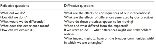 reflective and diffractive questions