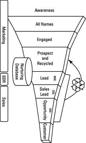 lead generation (2)