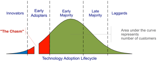 Crossing The Chasm And Competing Technologies