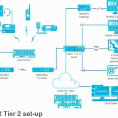 3 Tier Internet Architecture Diagram Ford 3600 Tractor Ignition Switch Wiring Tait Dmr 2 Faqs  Part Ii Communications Blog