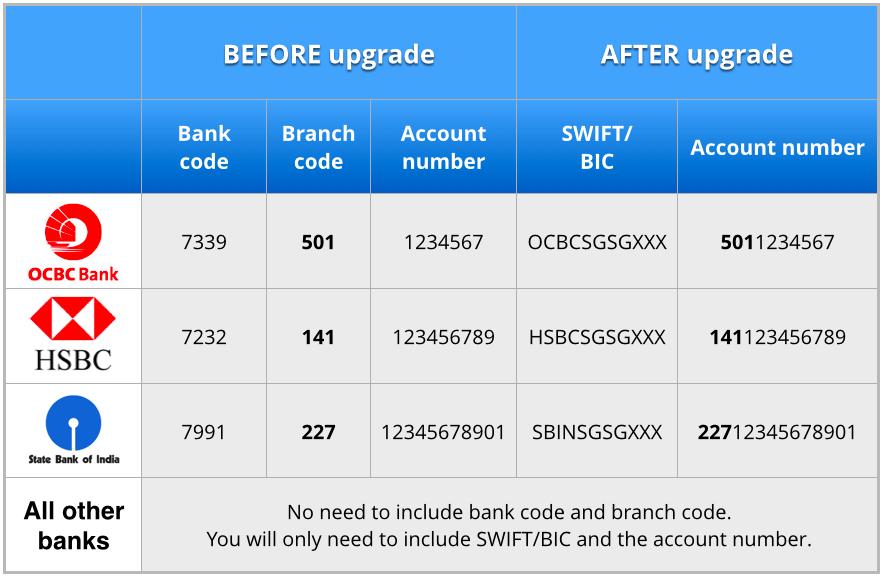 Diagram_GIRO upgrade