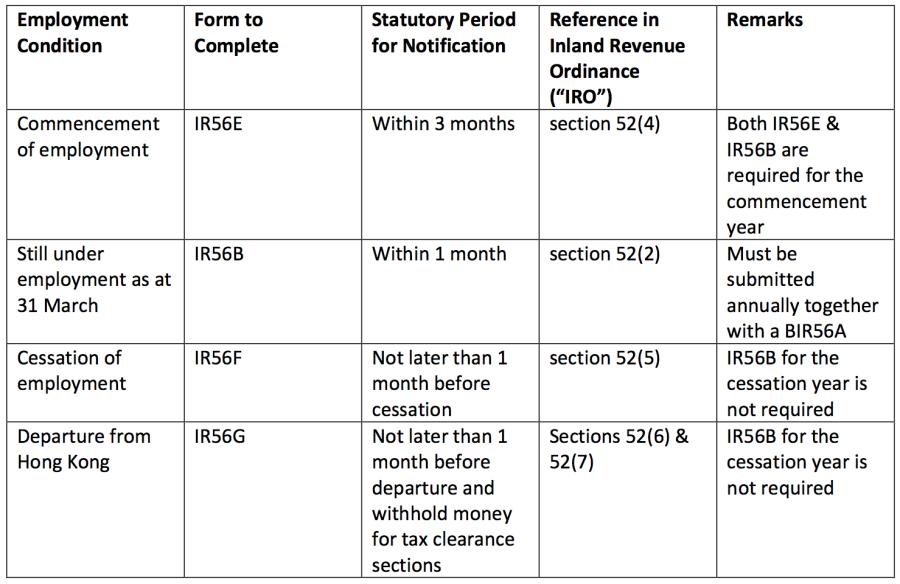 IR56 Hong Kong contribution table