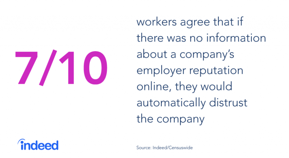 7 out of 10 workers agree that if there was no information about a company's employer reputation online, they would automatically distrust the company.