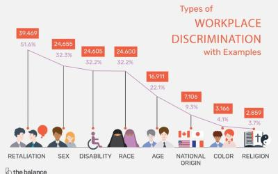 Discrimination can be costly