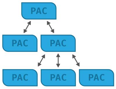 PAC-blog-taller