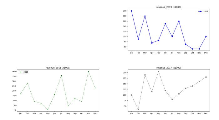 Data Vizualization com Python