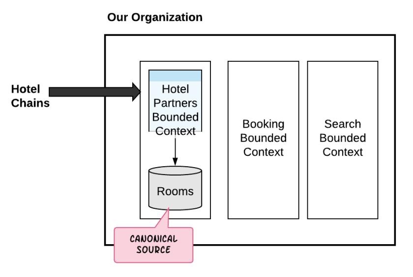 Organization chain