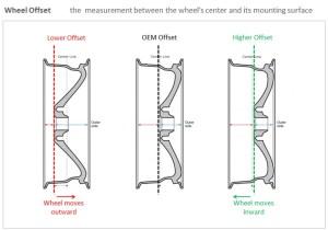Wheel Offset vs Backspacing   TDotPerformanceca's Red Line