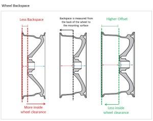 Wheel Offset vs Backspacing | TDotPerformanceca's Red Line