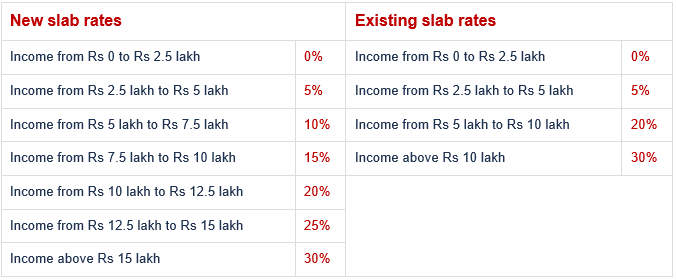 Salary TDS _ Income Tax slabs