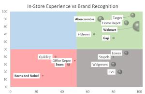 In-Store Branding