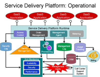 saas architecture diagram vga wire reference blocks https blog techcello com service delivery platform