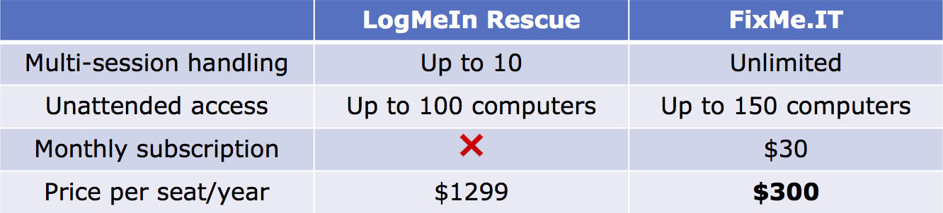 5 Reasons Why FixMe.IT Is Your LogMeIn Alternative