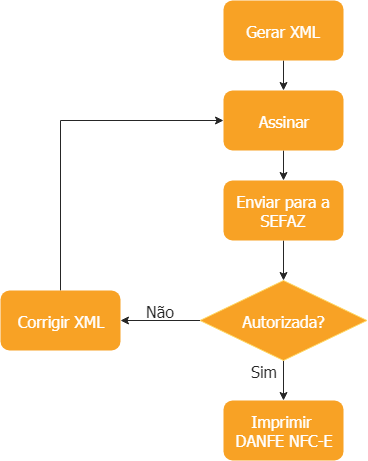 Fluxo de emissão da NFC-e
