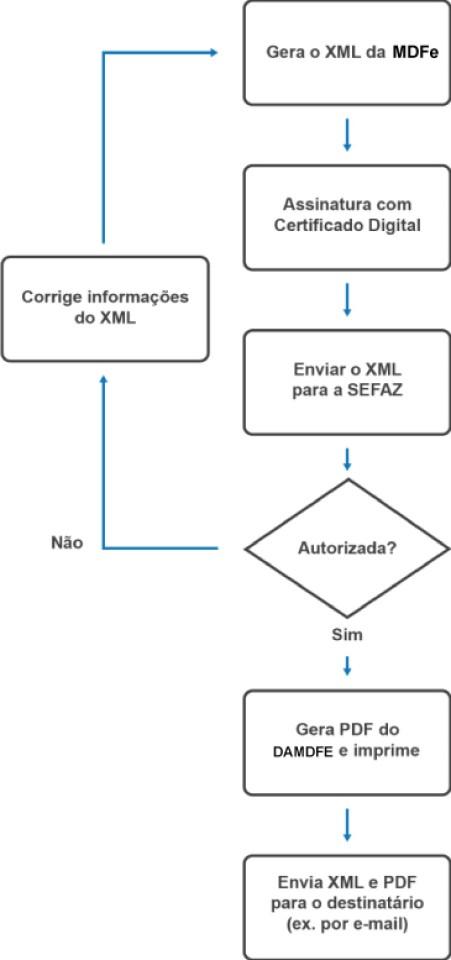 Fluxo de emissão doManifesto Eletrônico de Documentos Fiscais (MDF-e)