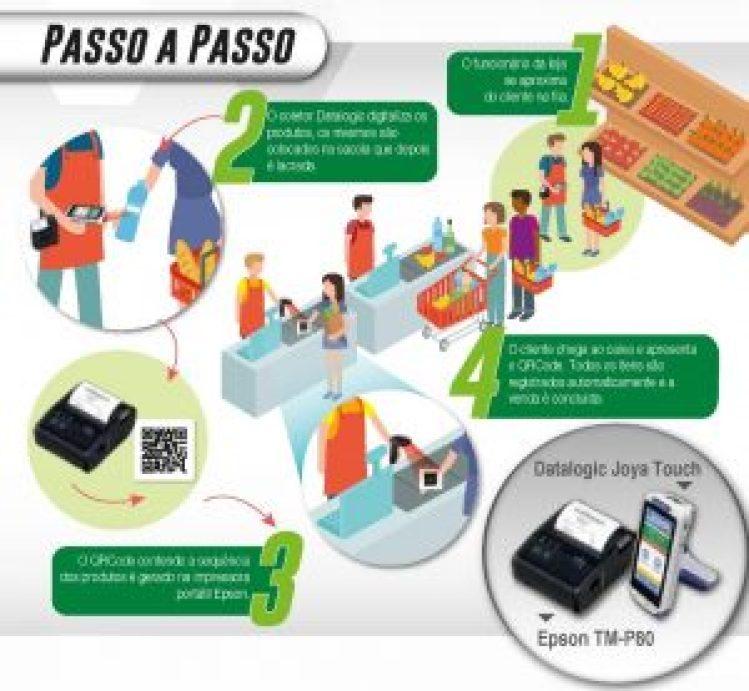 """Exemplo da estratégia """"Papa-Filas"""" utilizando a impressora EPSON TM-P80"""