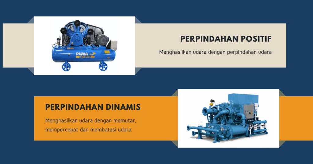 Jenis kompresor terbagi dua: perpindahan positif dan dinamis