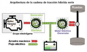 Esquema básico coche híbrido
