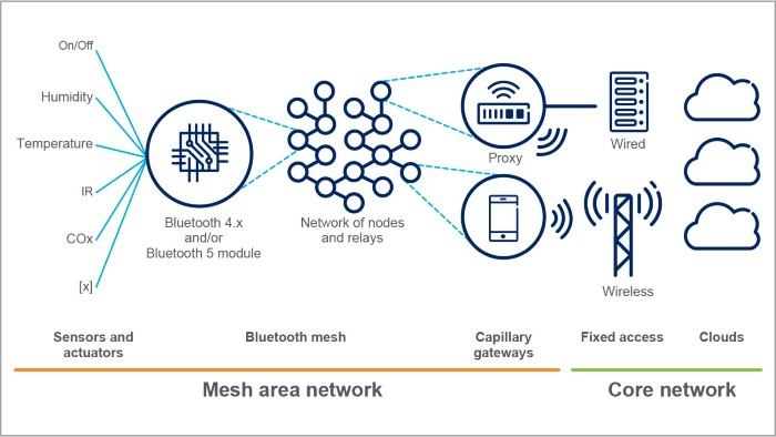 example-bluetooth-mesh-networking-chart