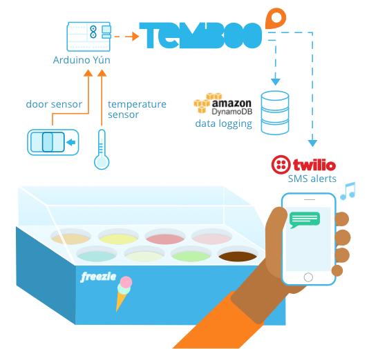 Temboo Connected Freezer IoT App