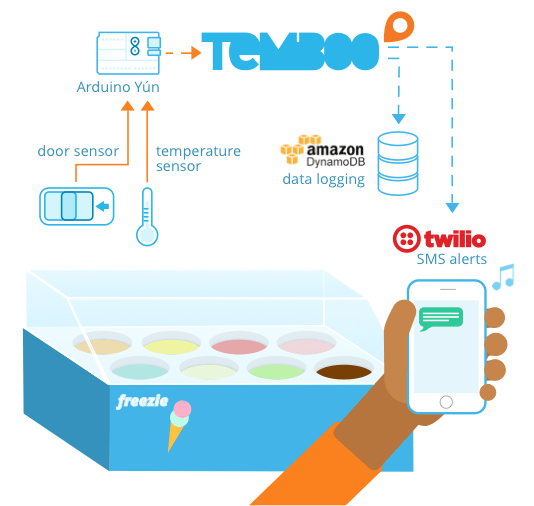 Temboo Connected Freezer IoT App