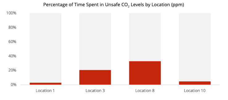 Graph of percentage of time spent in unsafe CO2 levels by location