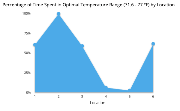 Indoor air quality testing graph of percentage of time spent in optimal temperature ranges