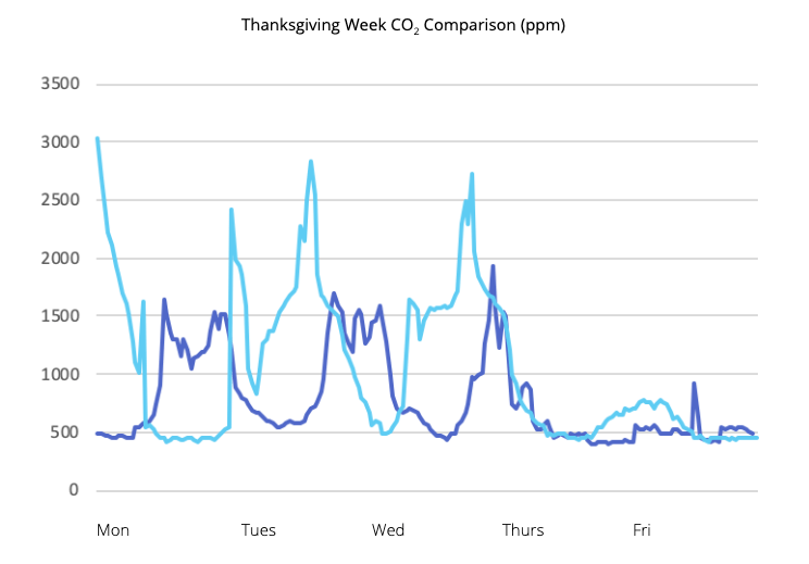 Graph of CO2 levels across locations during the week of Thanksgiving
