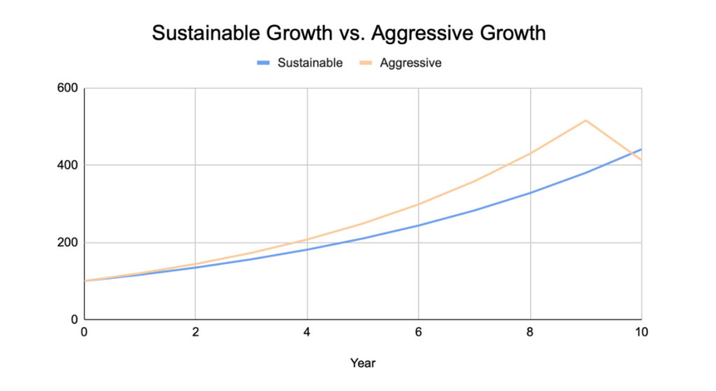 A graph displays steady, sustainable growth, which beats aggressive, volatile growth.