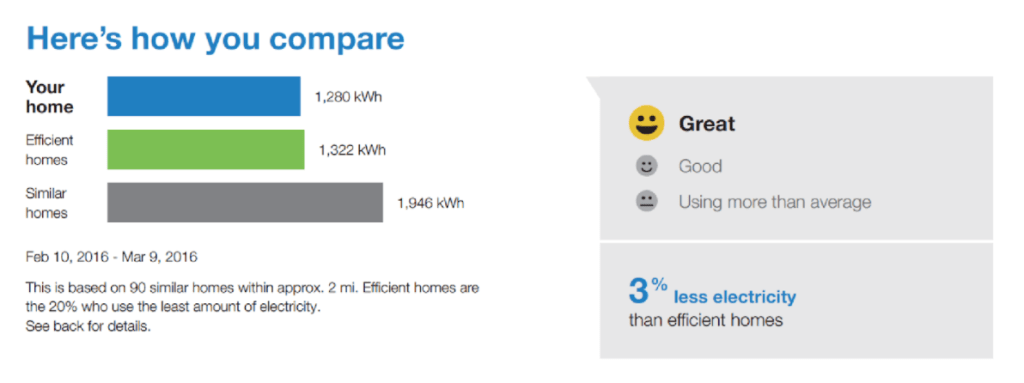 An energy bill using emojis to comment on energy usage.