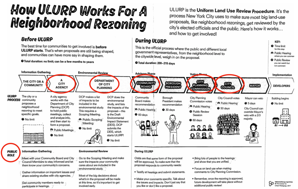 ULURP Process - How residents can support or disagree with rezoning proposals