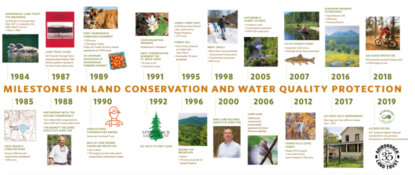 Timeline of the Adirondack Land Trust's progress