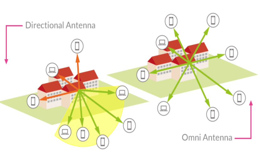 A diagram showing how signal strength varies for omnidirectional and directional antennas.