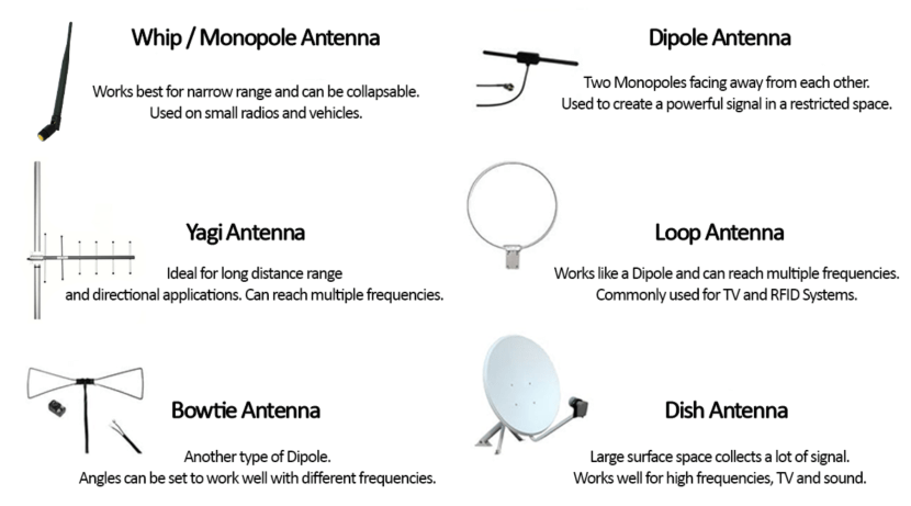 A survey of different types of antennas including brief descriptions of each.