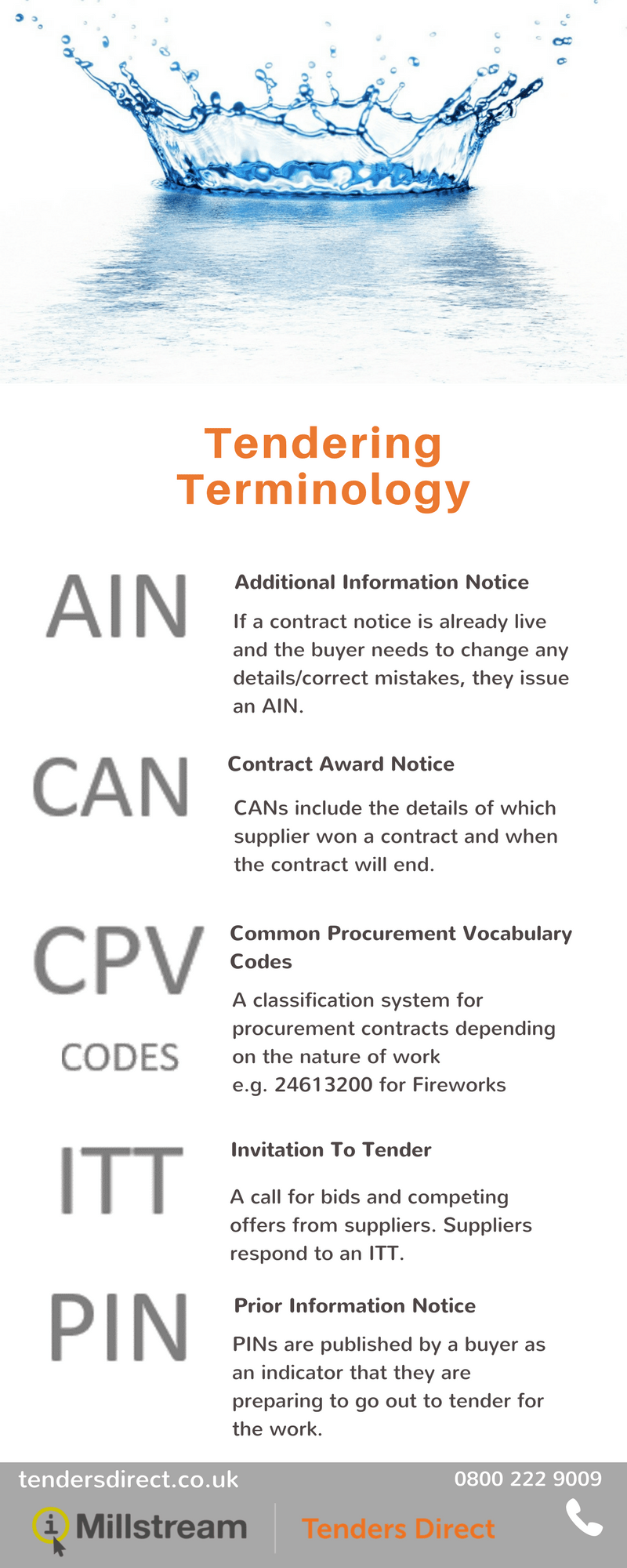 Infographic of the top 5 procurement acronyms