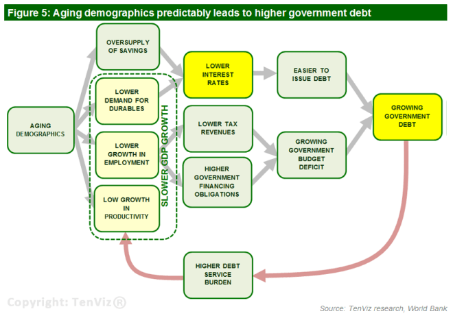 Flow Chart Aging demographics leads to growing government debt