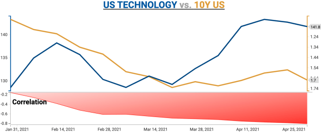 Technology stocks dynamics starts deviating from the moves in Interest Rates.